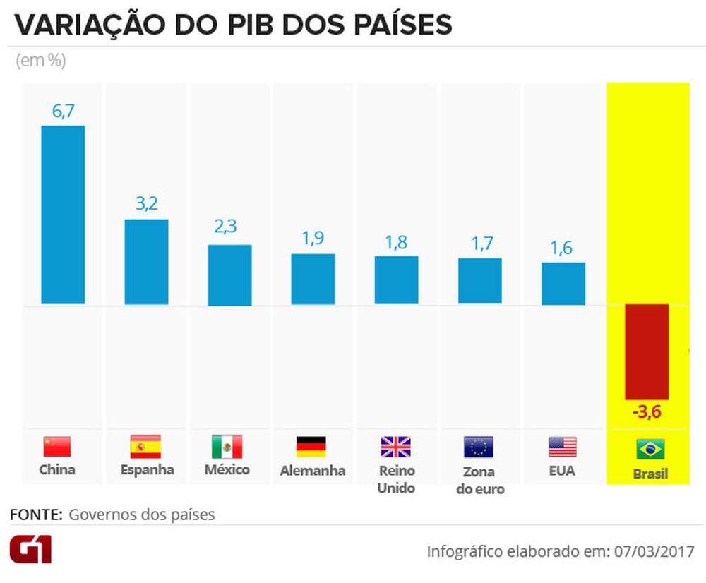 Variação do PIB dos países FONTE: G1