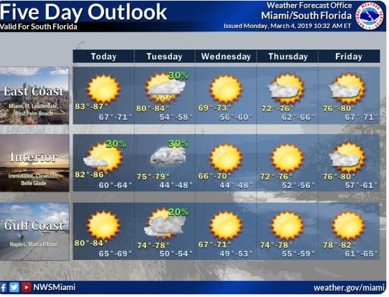 Temperaturas vão cair na noite desta terça-feira (5) no Sul