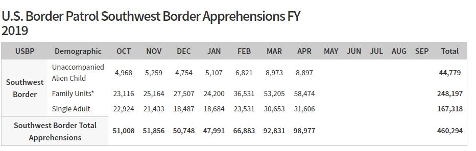Tabela mostra que 460 mil pessoas já foram apreendidas na fronteira no ano fiscal de 2019, que acaba em setembro
