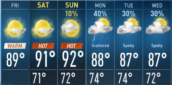 Painel de temperaturas para o fim de semana e partida semana que vem (crédito: NWS-NBCNews Miami)