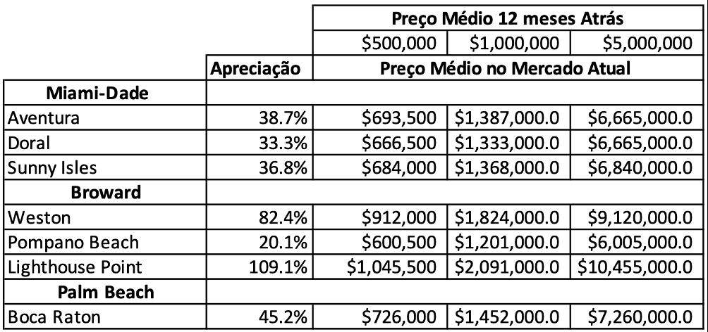 Fonte: Estudo do Mercado da Compass do 2º trimestre. Estudo completo a disposição
